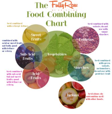 Raw Fruit Combining Chart