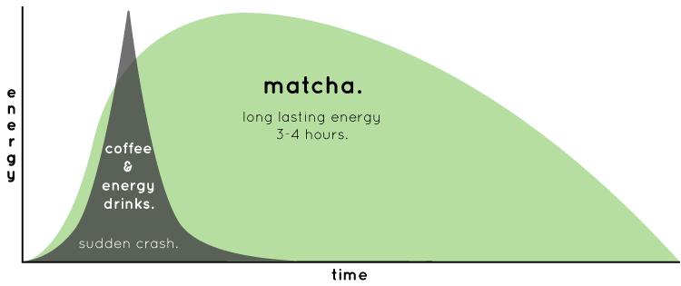 Matcha-vs-coffee-energy-infograph-1