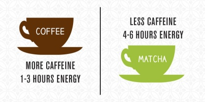 what-is-matcha-tea-caffeine-energy